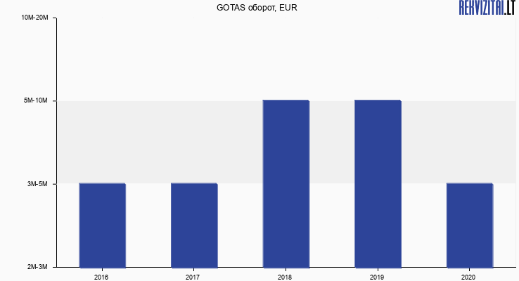 GOTAS оборот, EUR