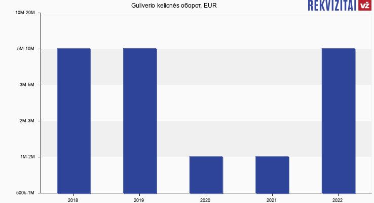 Guliverio kelionės оборот, EUR