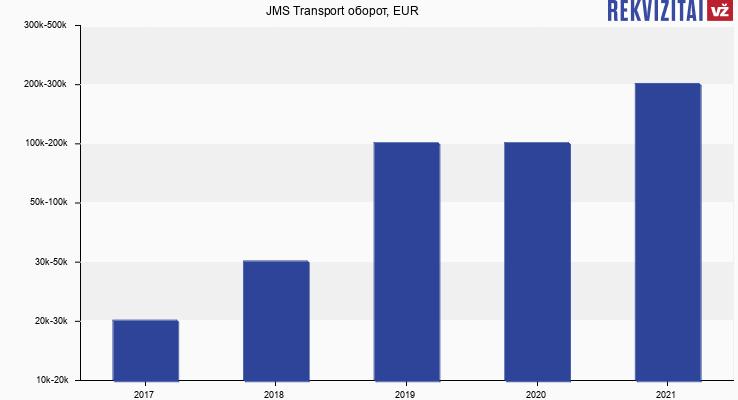 JMS Transport оборот, EUR