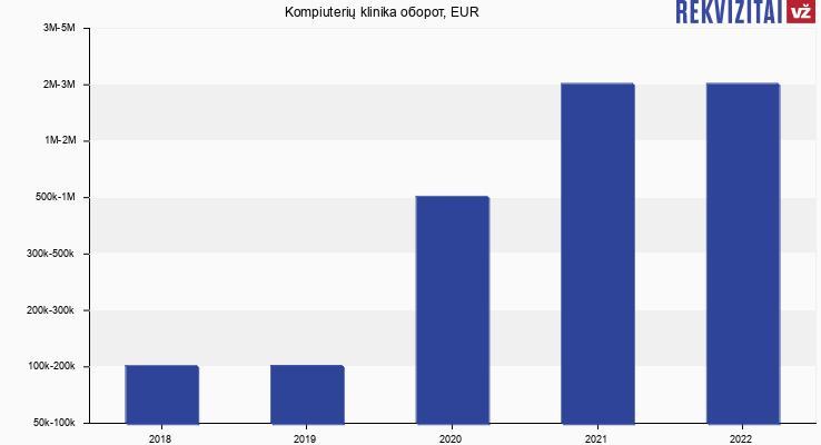 Kompiuterių klinika оборот, EUR
