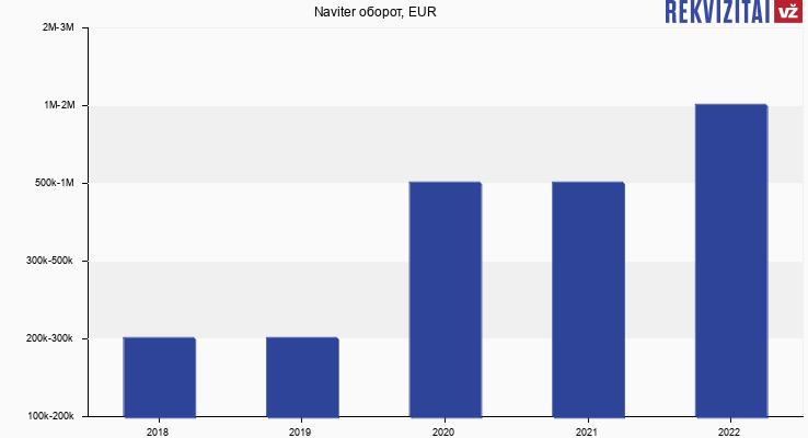 Naviter оборот, EUR