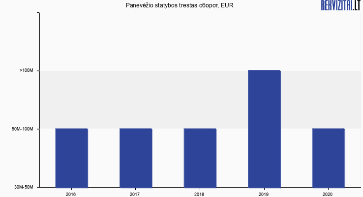 Panevėžio statybos trestas оборот, EUR