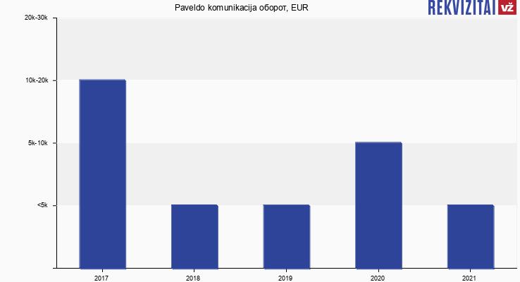 Paveldo komunikacija оборот, EUR