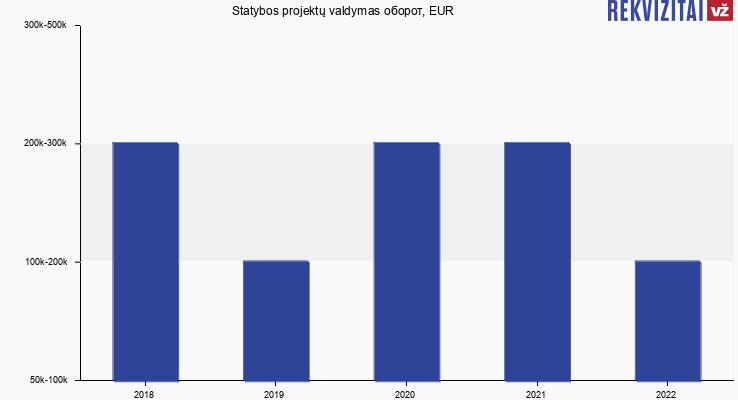 Statybos projektų valdymas оборот, EUR