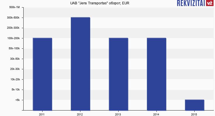 """UAB """"Jens Transportas"""" оборот, EUR"""