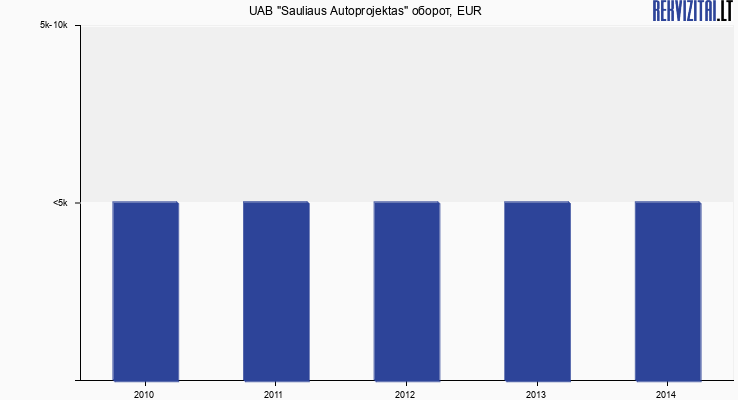 """UAB """"Sauliaus Autoprojektas"""" оборот, EUR"""
