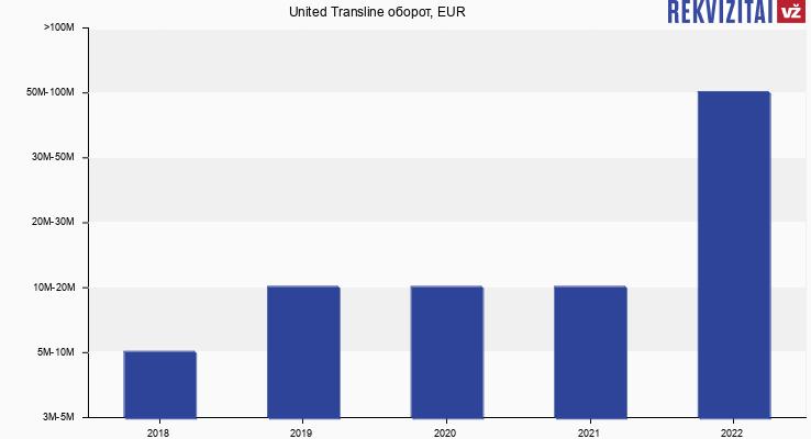 United Transline оборот, EUR