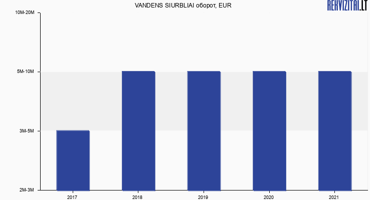 VANDENS SIURBLIAI оборот, EUR