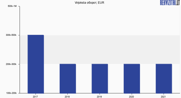 Virjoksta оборот, EUR