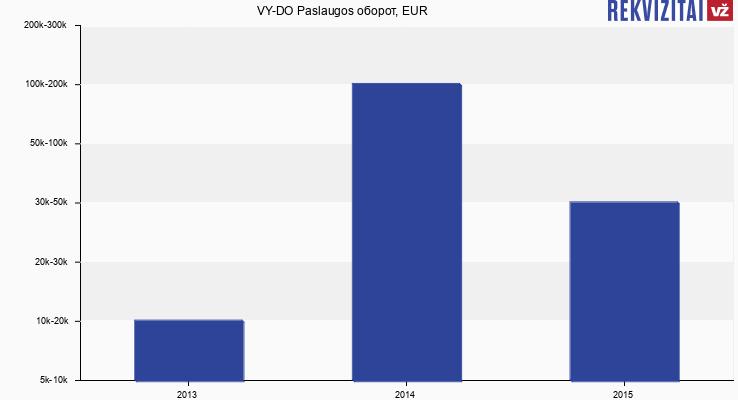 VY-DO Paslaugos оборот, EUR