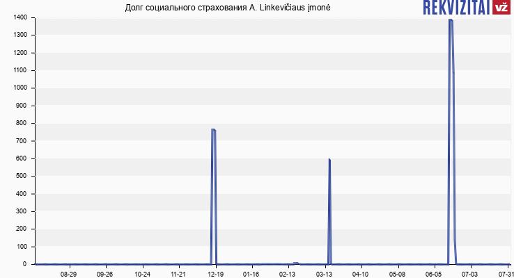 Долг социального страхования A. Linkevičiaus įmonė