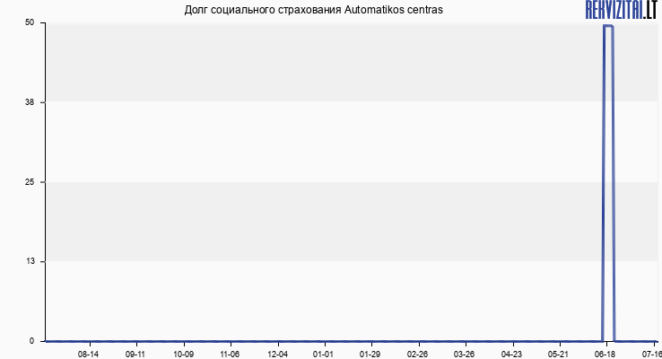 Долг социального страхования Automatikos centras