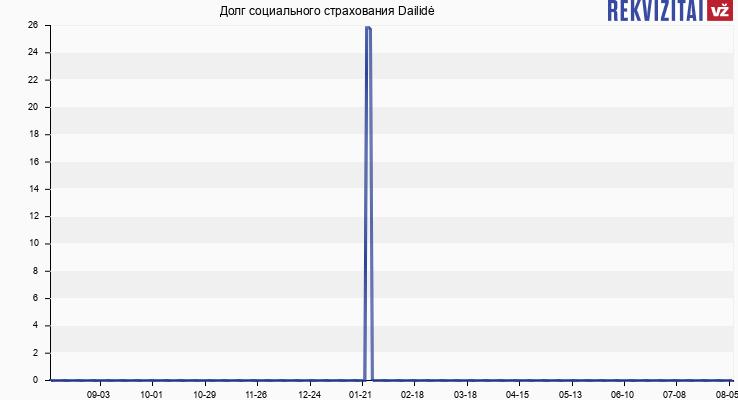 Долг социального страхования Dailidė