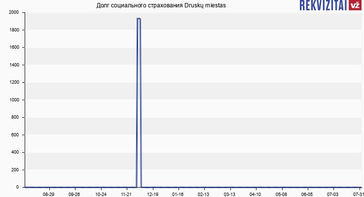 Долг социального страхования Druskų miestas