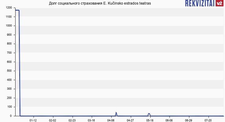 Долг социального страхования E. Kučinsko estrados teatras