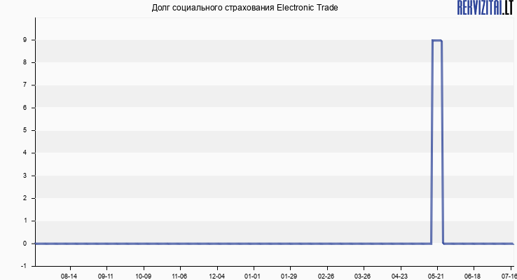 Долг социального страхования Electronic Trade