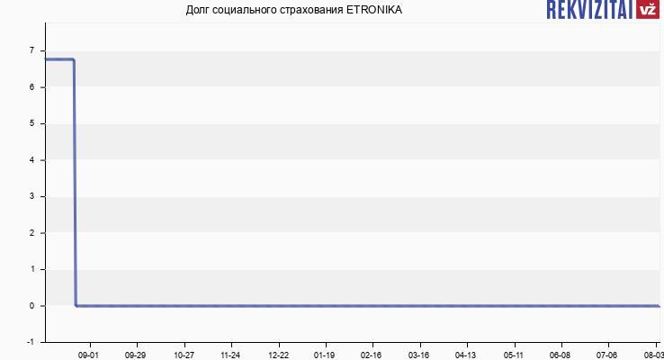 Долг социального страхования ETRONIKA