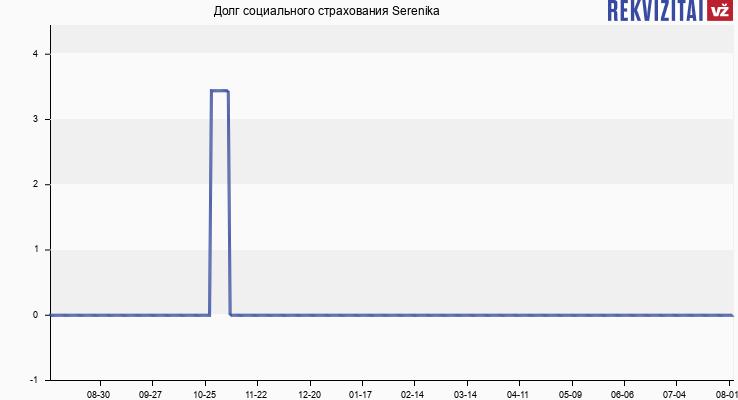 Долг социального страхования Serenika