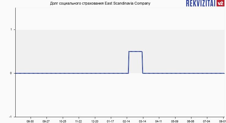 Долг социального страхования East Scandinavia Company