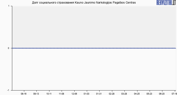 Долг социального страхования Kauno Jaunimo Narkologijos Pagalbos Centras