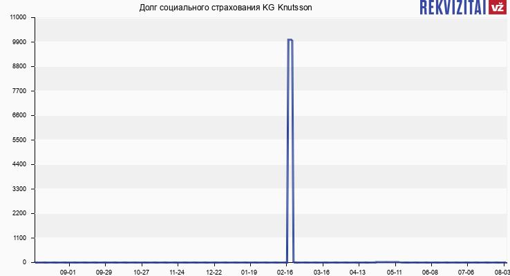 Долг социального страхования KG Knutsson
