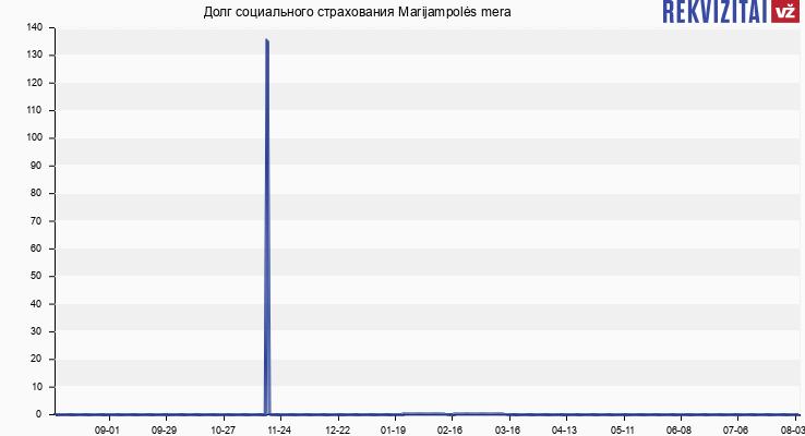 Долг социального страхования Marijampolės mera
