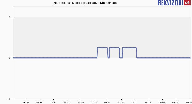 Долг социального страхования Memelhaus