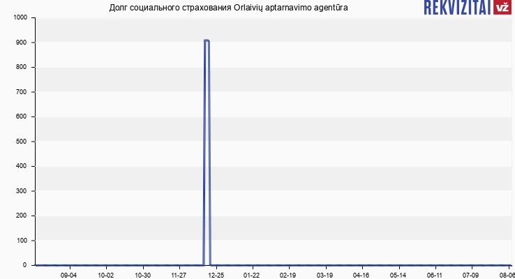 Долг социального страхования Orlaivių aptarnavimo agentūra