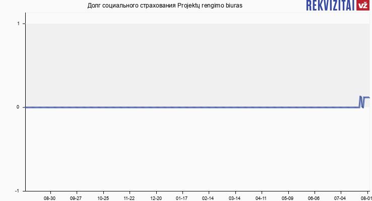 Долг социального страхования Projektų rengimo biuras
