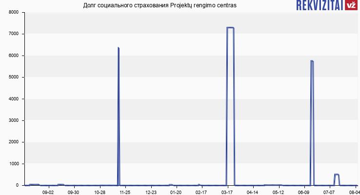 Долг социального страхования Projektų rengimo centras