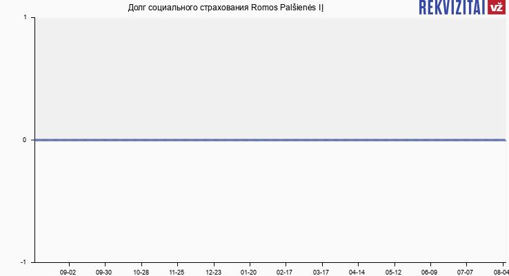 Долг социального страхования Romos Palšienės IĮ