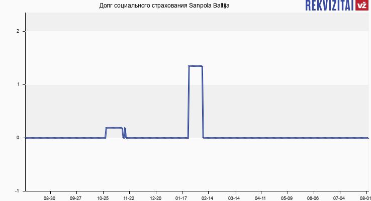 Долг социального страхования Sanpola Baltija