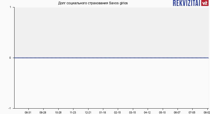 Долг социального страхования Savos girios