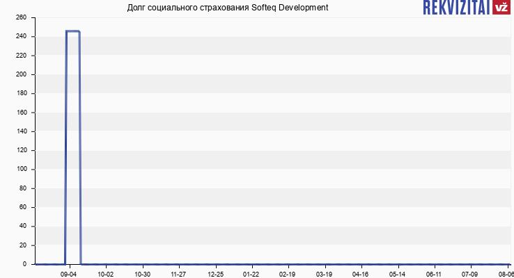 Долг социального страхования Softeq Development