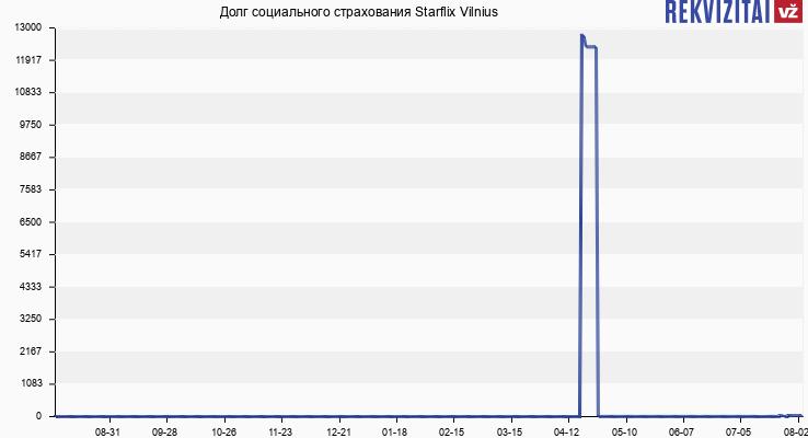Долг социального страхования Starflix Vilnius