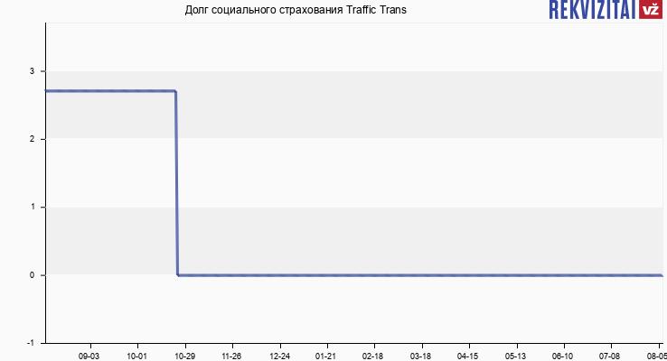Долг социального страхования Traffic Trans