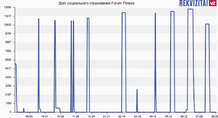 Долг социального страхования Forum Fitness