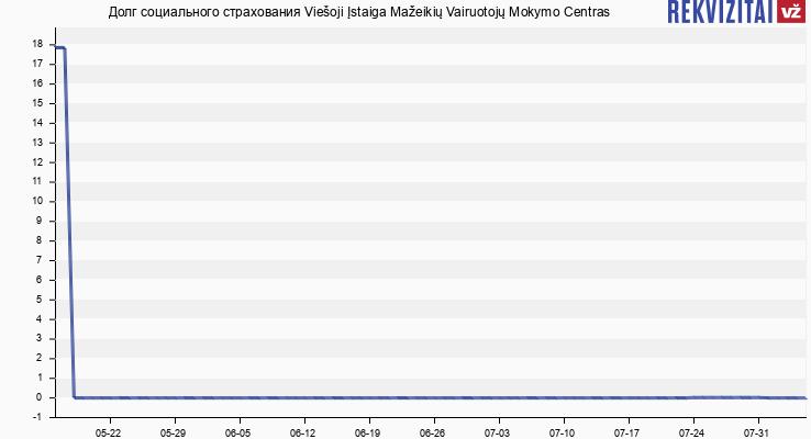 Долг социального страхования Viešoji Įstaiga Mažeikių Vairuotojų Mokymo Centras