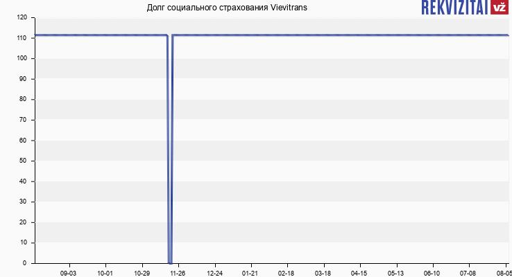 Долг социального страхования Vievitrans