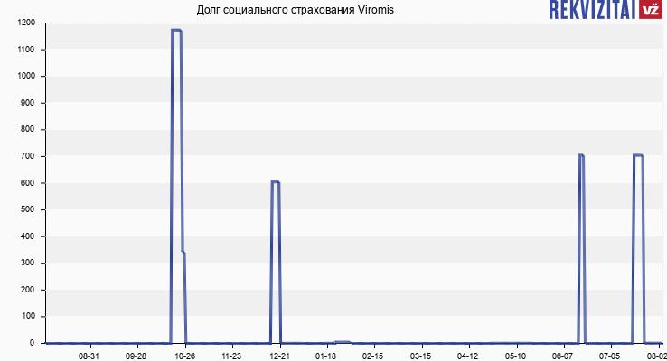 Долг социального страхования Viromis