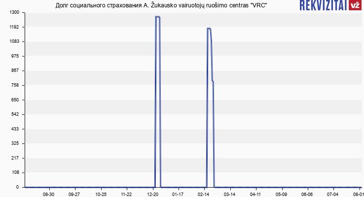"Долг социального страхования A. Žukausko vairuotojų ruošimo centras ""VRC"""