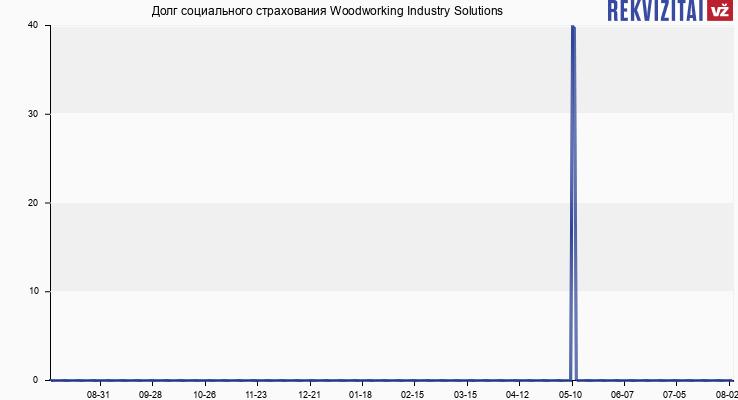 Долг социального страхования Woodworking Industry Solutions