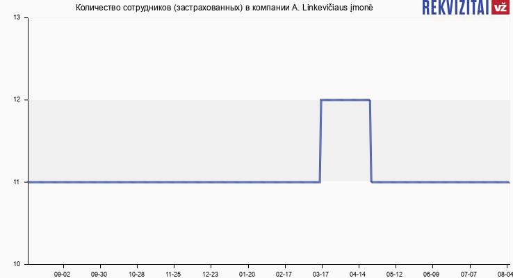 Количество сотрудников (застрахованных) в компании A. Linkevičiaus įmonė