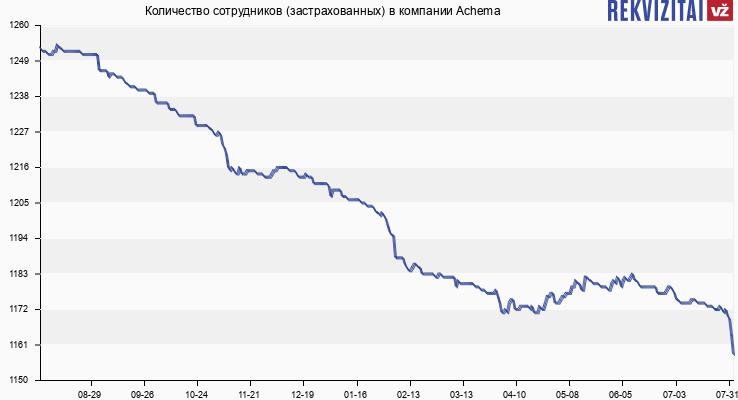 Количество сотрудников (застрахованных) в компании Achema