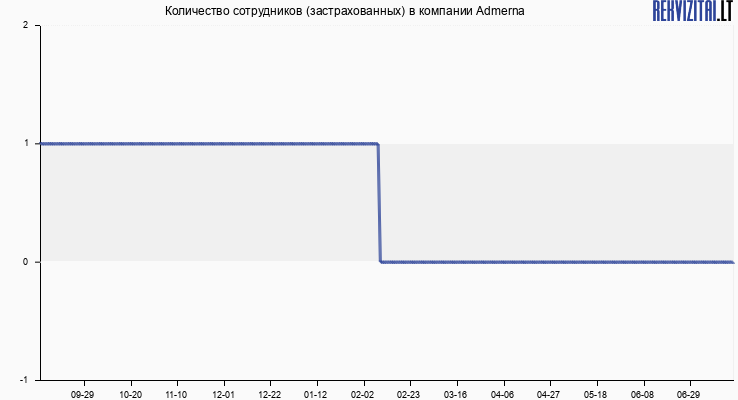 Количество сотрудников (застрахованных) в компании Admerna