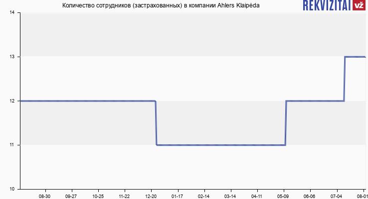 Количество сотрудников (застрахованных) в компании Ahlers Klaipėda