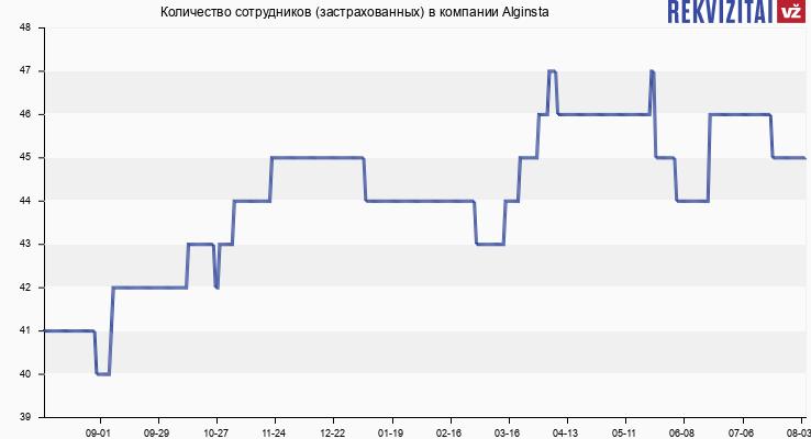Количество сотрудников (застрахованных) в компании Alginsta