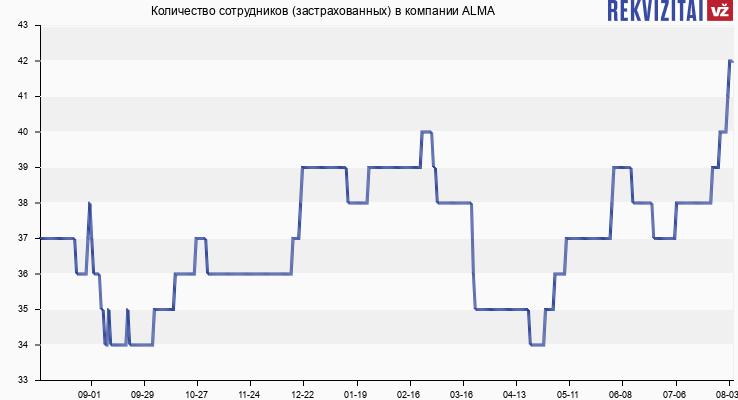 Количество сотрудников (застрахованных) в компании ALMA