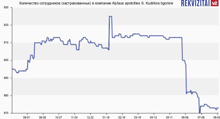Количество сотрудников (застрахованных) в компании Alytaus apskrities S. Kudirkos ligoninė