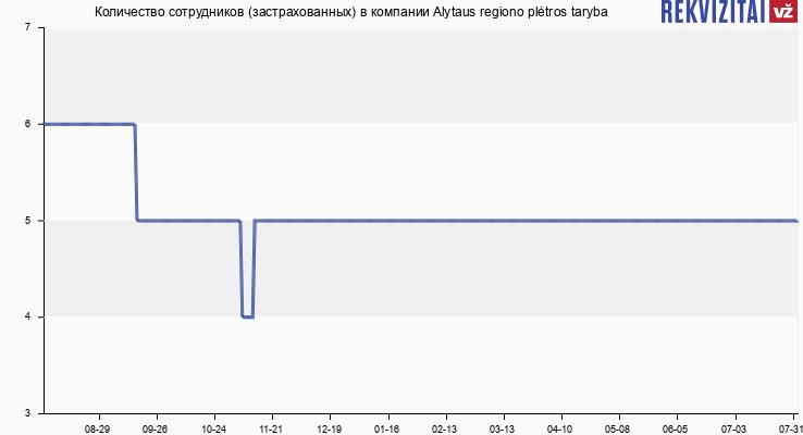 Количество сотрудников (застрахованных) в компании Alytaus regiono plėtros taryba